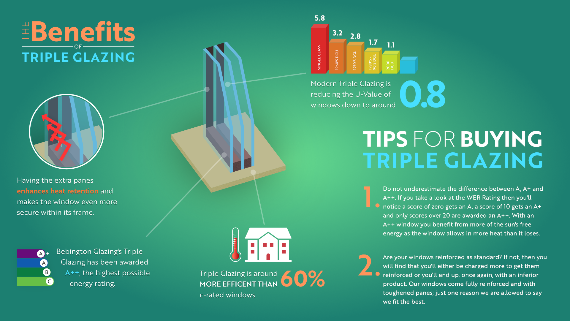 The benefits of triple glazing infographic commercial for Triple glazing